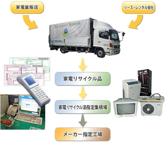 家電リサイクル品収集運搬サービス